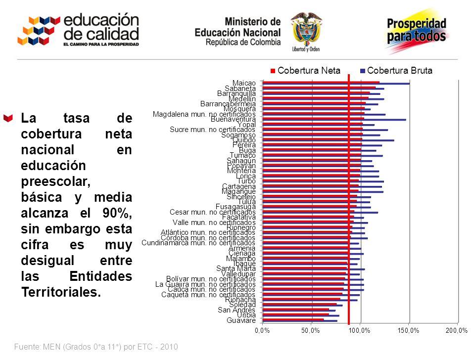 Fuente: MEN (Grados 0°a 11°) por ETC - 2010 La tasa de cobertura neta nacional en educación preescolar, básica y media alcanza el 90%, sin embargo est