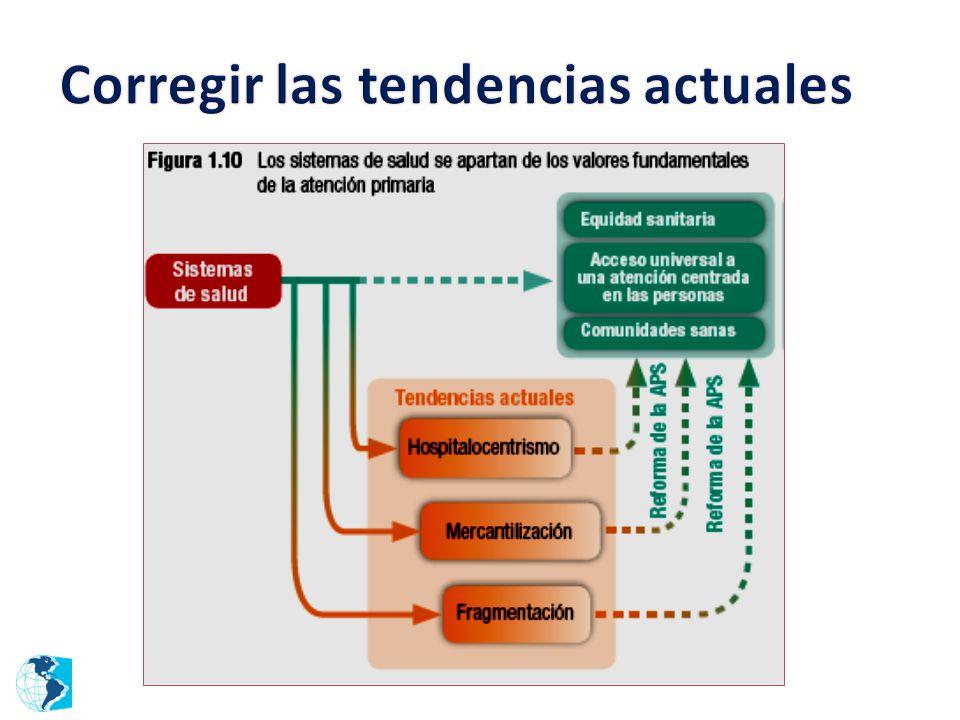 Redes de Servicios de Salud Redes Integradas de Servicios de Salud Redes de Servicios de Salud Redes Integradas de Servicios de Salud