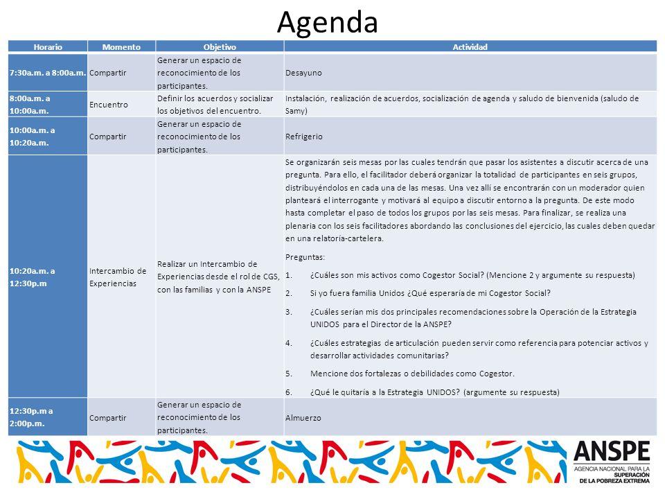 Agenda HorarioMomentoObjetivoActividad 7:30a.m.