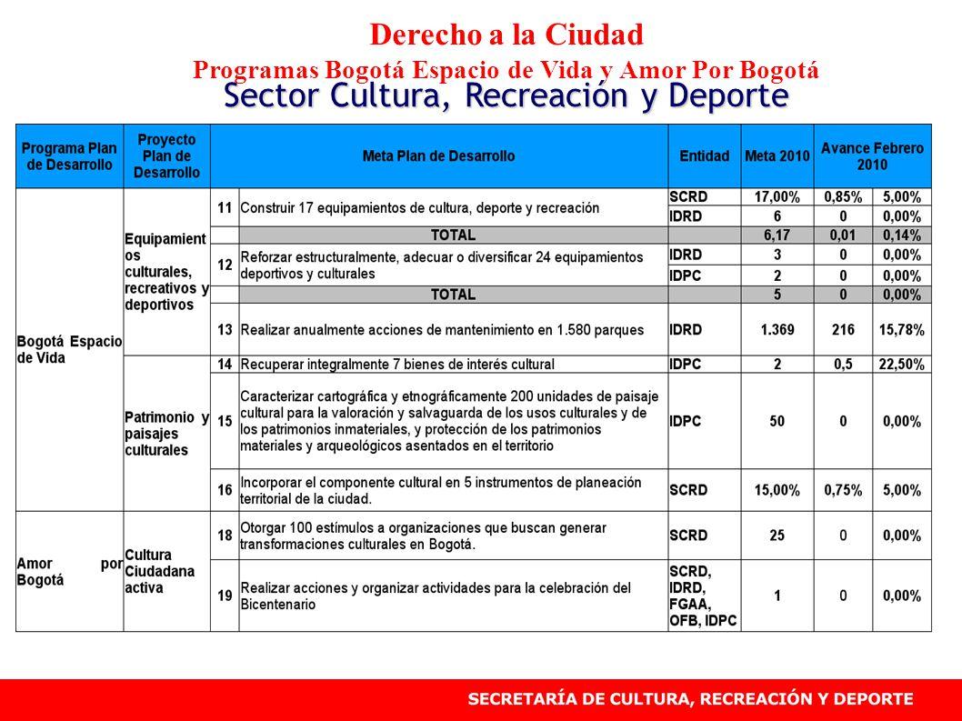 Derecho a la Ciudad Programas Bogotá Espacio de Vida y Amor Por Bogotá Sector Cultura, Recreación y Deporte