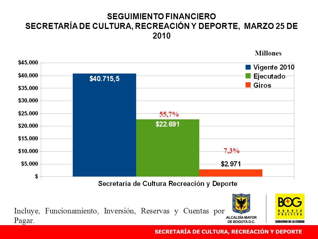 SEGUIMIENTO FINANCIERO SECRETARÍA DE CULTURA, RECREACIÓN Y DEPORTE, MARZO 25 DE 2010 55,7% Millones Incluye, Funcionamiento, Inversión, Reservas y Cue