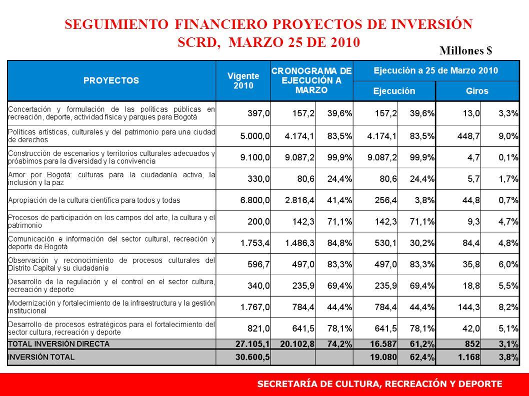 SEGUIMIENTO FINANCIERO PROYECTOS DE INVERSIÓN SCRD, MARZO 25 DE 2010 Millones $