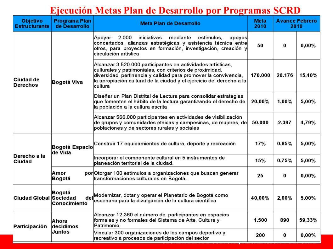 Ejecución Metas Plan de Desarrollo por Programas SCRD