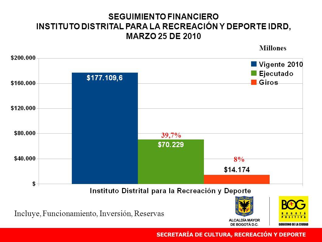 SEGUIMIENTO FINANCIERO INSTITUTO DISTRITAL PARA LA RECREACIÓN Y DEPORTE IDRD, MARZO 25 DE 2010 39,7% Millones Incluye, Funcionamiento, Inversión, Reservas 8%