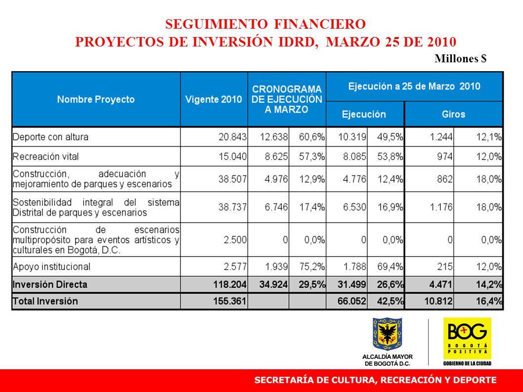 SEGUIMIENTO FINANCIERO PROYECTOS DE INVERSIÓN IDRD, MARZO 25 DE 2010 Millones $