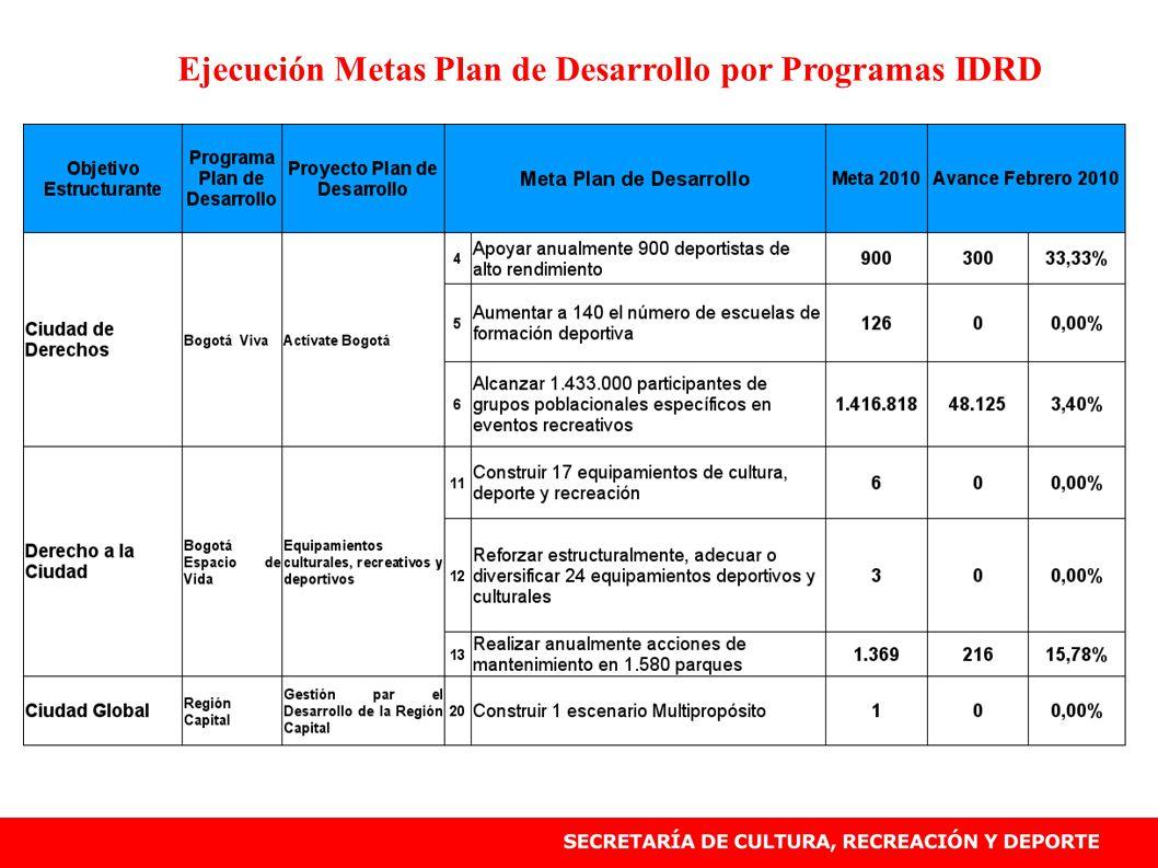 Ejecución Metas Plan de Desarrollo por Programas IDRD