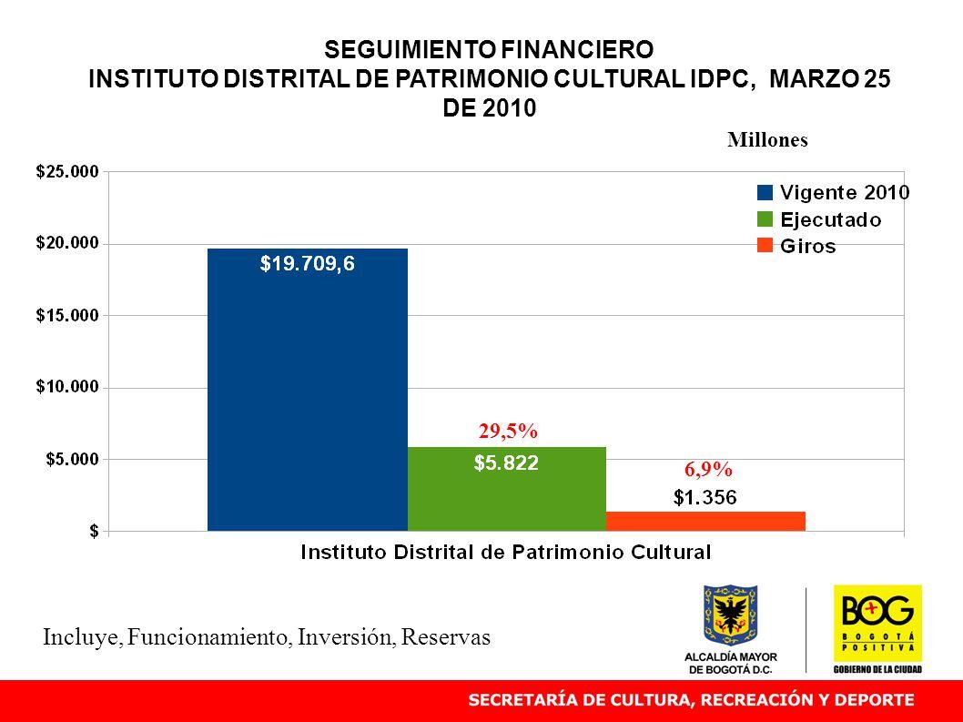 SEGUIMIENTO FINANCIERO INSTITUTO DISTRITAL DE PATRIMONIO CULTURAL IDPC, MARZO 25 DE 2010 29,5% Millones Incluye, Funcionamiento, Inversión, Reservas 6,9%