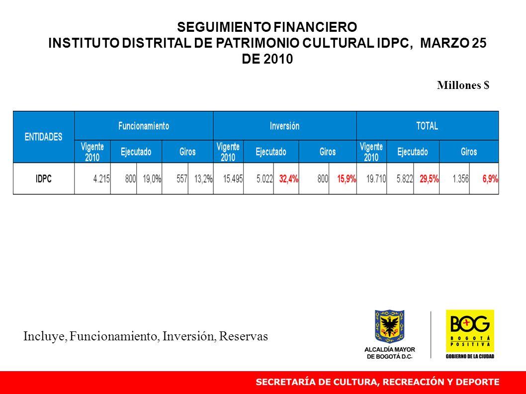Incluye, Funcionamiento, Inversión, Reservas Millones $ SEGUIMIENTO FINANCIERO INSTITUTO DISTRITAL DE PATRIMONIO CULTURAL IDPC, MARZO 25 DE 2010
