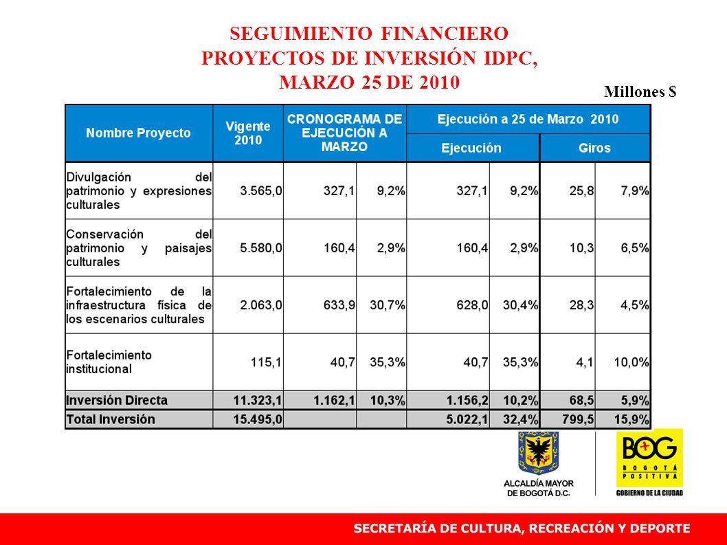SEGUIMIENTO FINANCIERO PROYECTOS DE INVERSIÓN IDPC, MARZO 25 DE 2010 Millones $