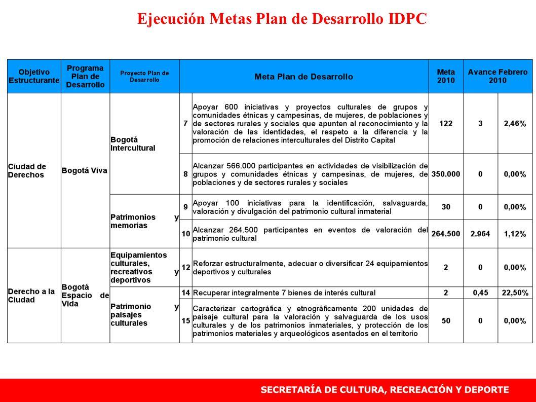 Ejecución Metas Plan de Desarrollo IDPC