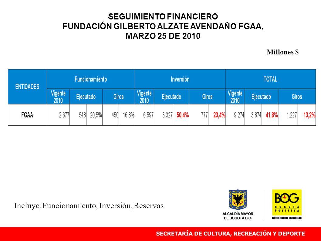 Incluye, Funcionamiento, Inversión, Reservas Millones $ SEGUIMIENTO FINANCIERO FUNDACIÓN GILBERTO ALZATE AVENDAÑO FGAA, MARZO 25 DE 2010