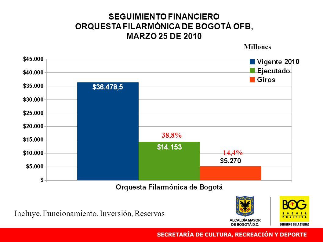 SEGUIMIENTO FINANCIERO ORQUESTA FILARMÓNICA DE BOGOTÁ OFB, MARZO 25 DE 2010 38,8% Millones Incluye, Funcionamiento, Inversión, Reservas 14,4%