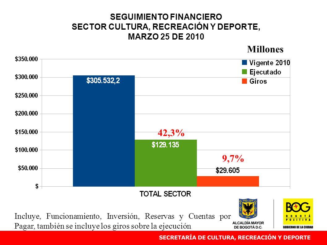 SEGUIMIENTO FINANCIERO SECTOR CULTURA, RECREACIÓN Y DEPORTE, MARZO 25 DE 2010 42,3% Millones Incluye, Funcionamiento, Inversión, Reservas y Cuentas po
