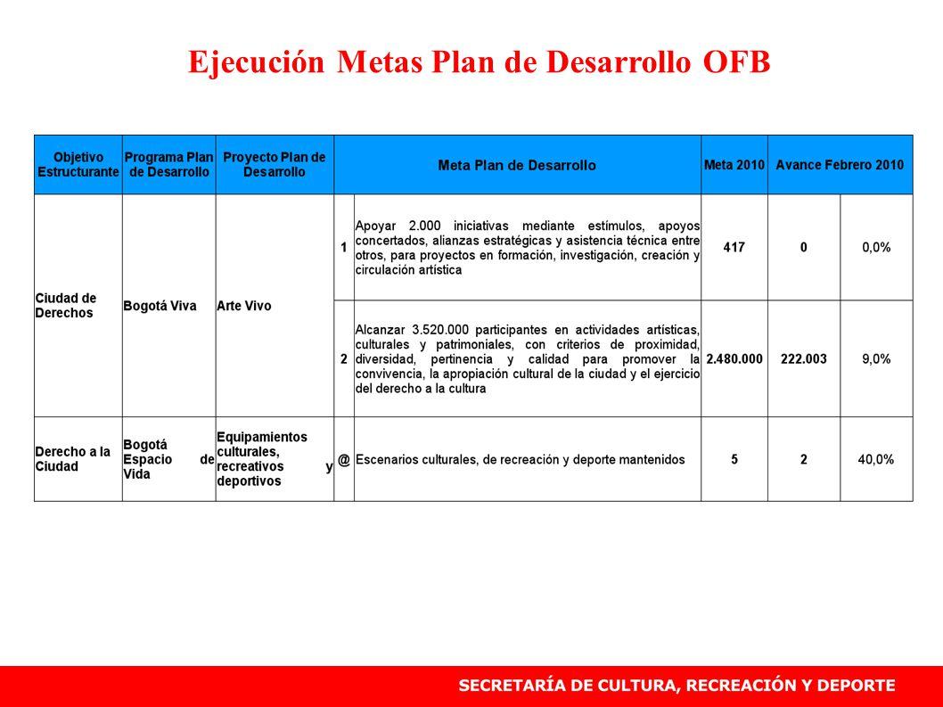 Ejecución Metas Plan de Desarrollo OFB