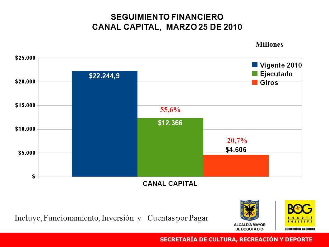 SEGUIMIENTO FINANCIERO CANAL CAPITAL, MARZO 25 DE 2010 55,6% Millones Incluye, Funcionamiento, Inversión y Cuentas por Pagar 20,7%