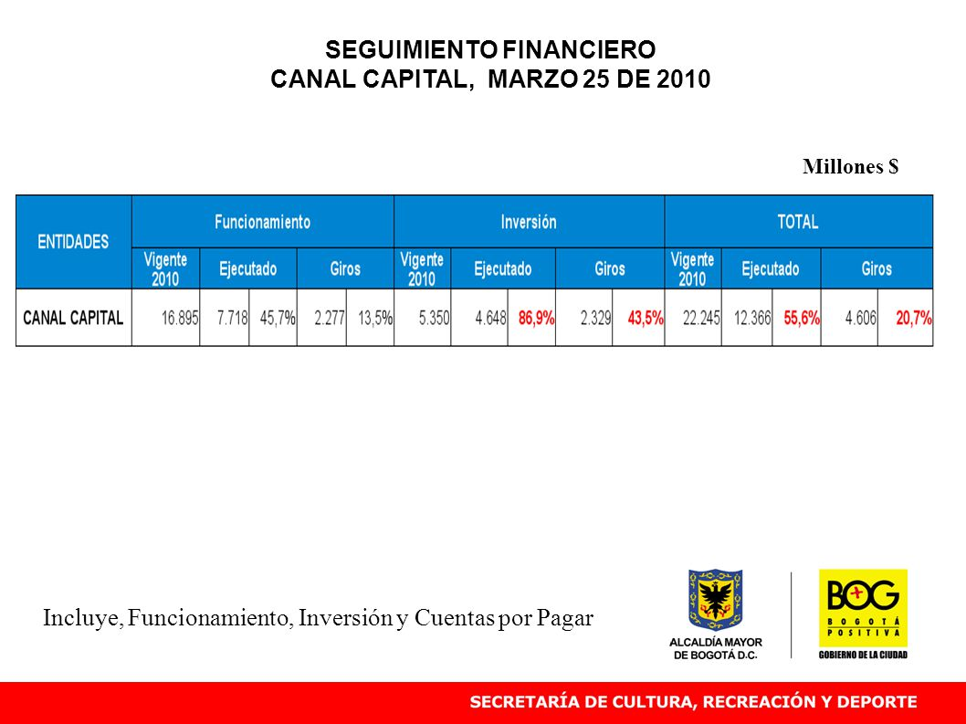 Incluye, Funcionamiento, Inversión y Cuentas por Pagar Millones $ SEGUIMIENTO FINANCIERO CANAL CAPITAL, MARZO 25 DE 2010