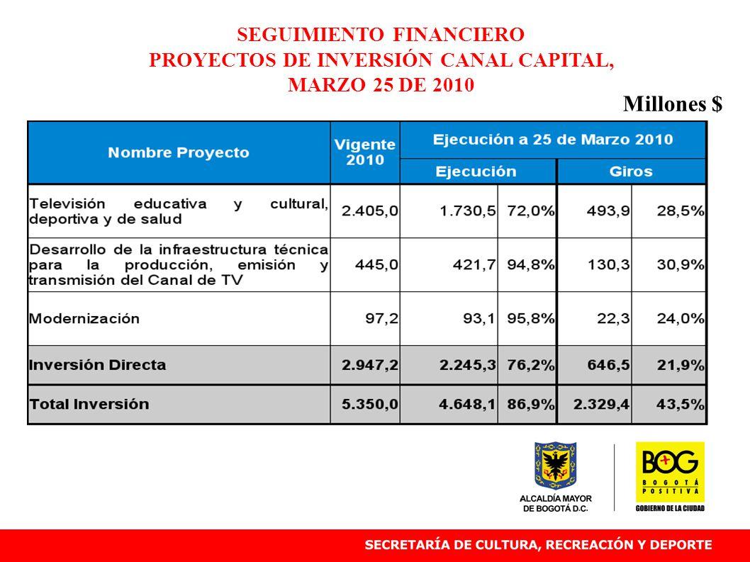 SEGUIMIENTO FINANCIERO PROYECTOS DE INVERSIÓN CANAL CAPITAL, MARZO 25 DE 2010 Millones $