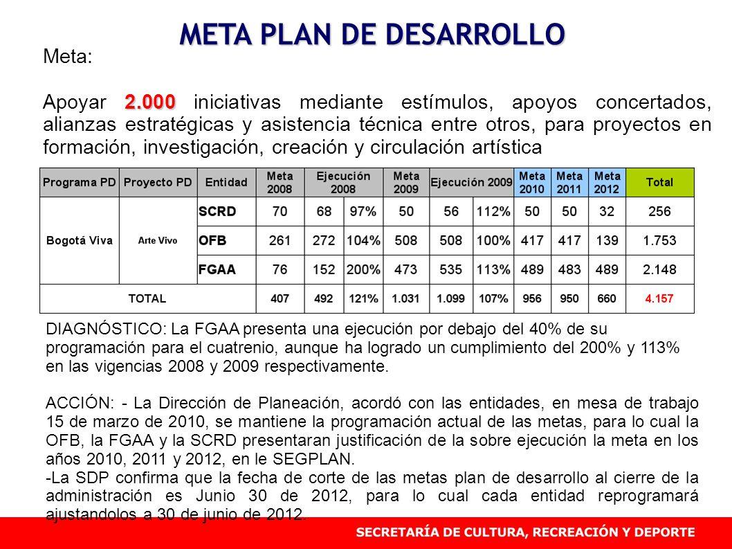 META PLAN DE DESARROLLO Meta: 2.000 Apoyar 2.000 iniciativas mediante estímulos, apoyos concertados, alianzas estratégicas y asistencia técnica entre