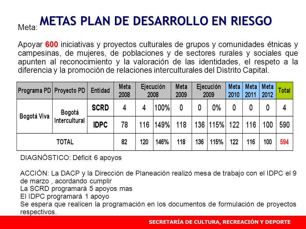 METAS PLAN DE DESARROLLO EN RIESGO Meta: 600 Apoyar 600 iniciativas y proyectos culturales de grupos y comunidades étnicas y campesinas, de mujeres, d