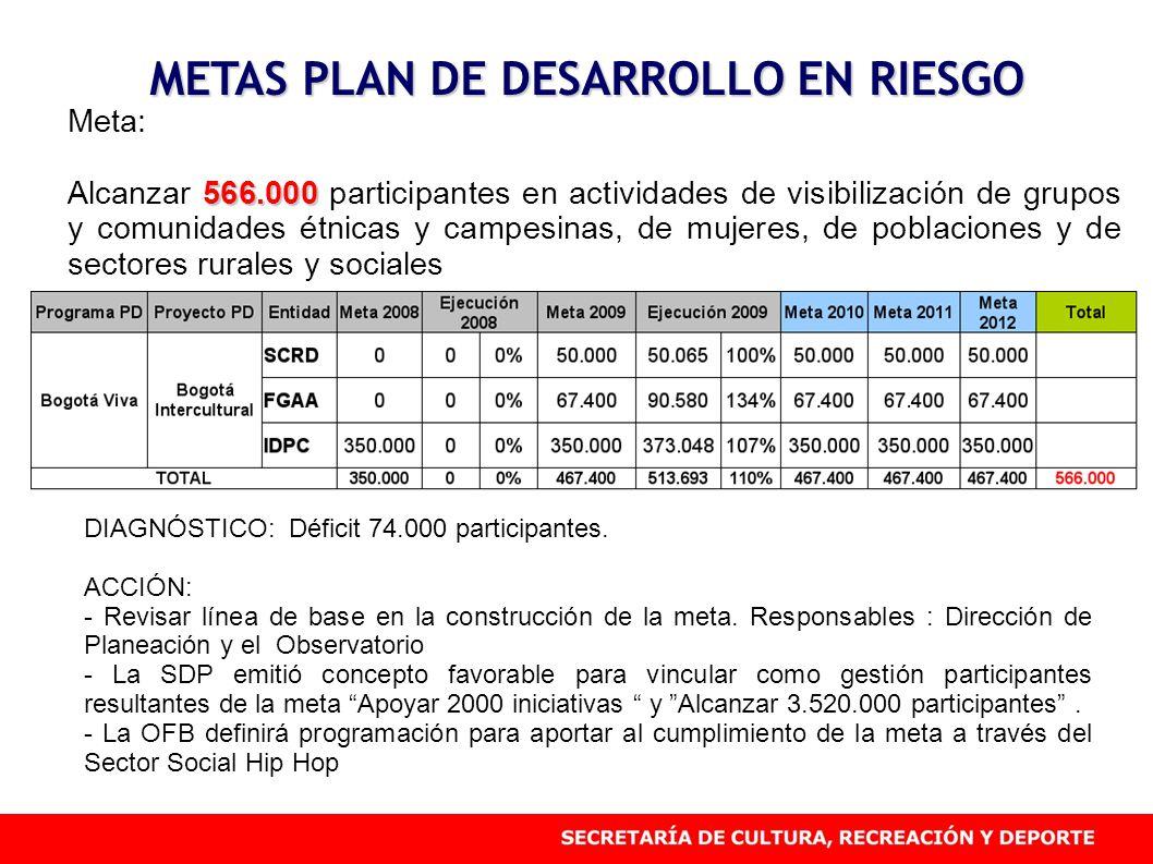 METAS PLAN DE DESARROLLO EN RIESGO Meta: 566.000 Alcanzar 566.000 participantes en actividades de visibilización de grupos y comunidades étnicas y cam