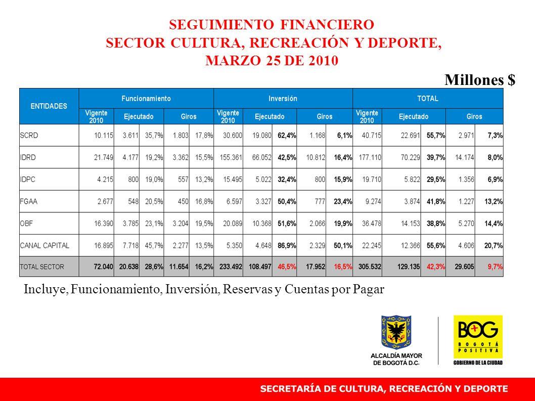 Incluye, Funcionamiento, Inversión, Reservas y Cuentas por Pagar SEGUIMIENTO FINANCIERO SECTOR CULTURA, RECREACIÓN Y DEPORTE, MARZO 25 DE 2010 Millone