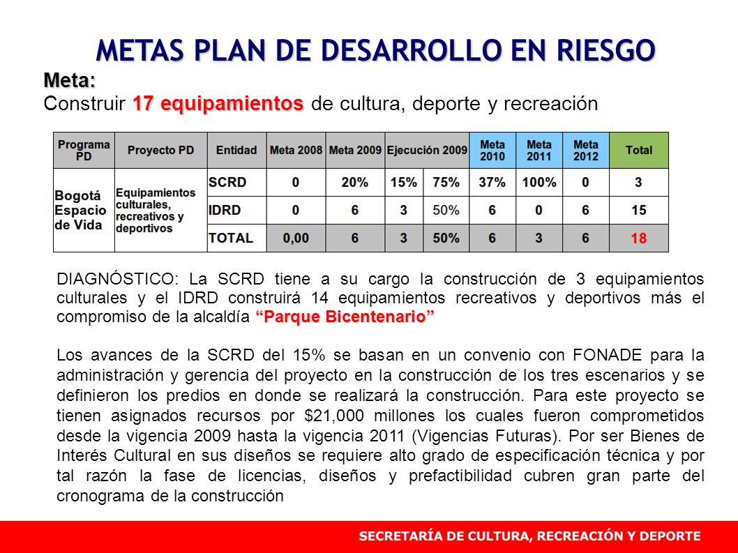 METAS PLAN DE DESARROLLO EN RIESGO Meta: 17 equipamientos Construir 17 equipamientos de cultura, deporte y recreación Parque Bicentenario DIAGNÓSTICO: