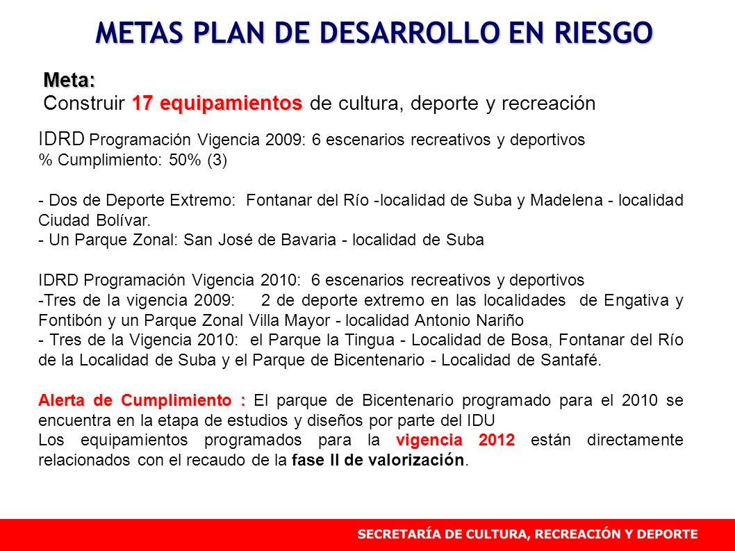 METAS PLAN DE DESARROLLO EN RIESGO Meta: 17 equipamientos Construir 17 equipamientos de cultura, deporte y recreación IDRD Programación Vigencia 2009: 6 escenarios recreativos y deportivos % Cumplimiento: 50% (3) - Dos de Deporte Extremo: Fontanar del Río -localidad de Suba y Madelena - localidad Ciudad Bolívar.