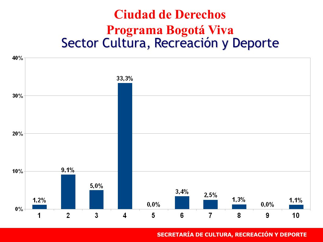 Ciudad de Derechos Programa Bogotá Viva Sector Cultura, Recreación y Deporte