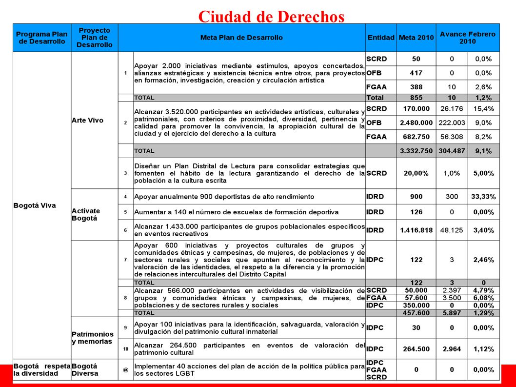 SEGUIMIENTO FINANCIERO PROYECTOS DE INVERSIÓN FGAA, MARZO 25 DE 2010 Millones $