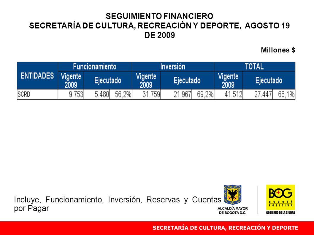 Millones $ SEGUIMIENTO FINANCIERO SECRETARÍA DE CULTURA, RECREACIÓN Y DEPORTE, AGOSTO 19 DE 2009