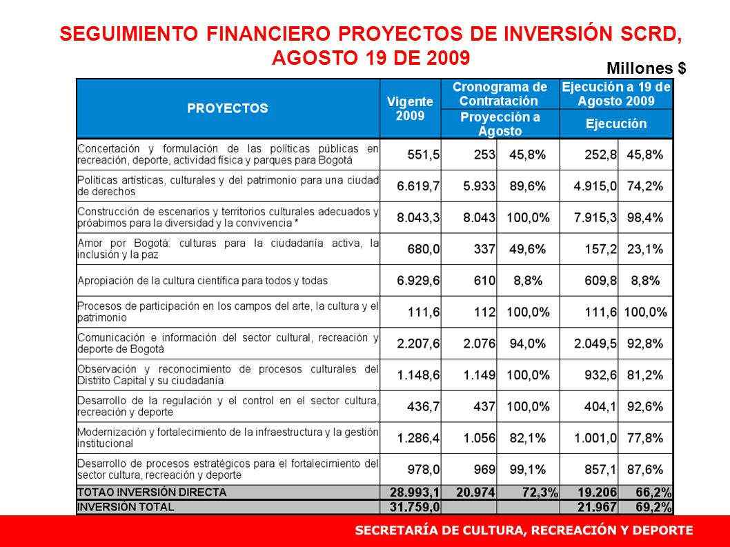 SEGUIMIENTO FINANCIERO PROYECTOS DE INVERSIÓN SCRD, AGOSTO 19 DE 2009 Millones $