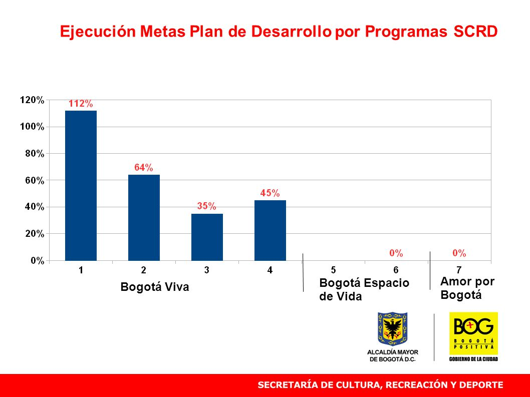Ejecución Metas Plan de Desarrollo por Programas SCRD Bogotá Viva Bogotá Espacio de Vida Amor por Bogotá