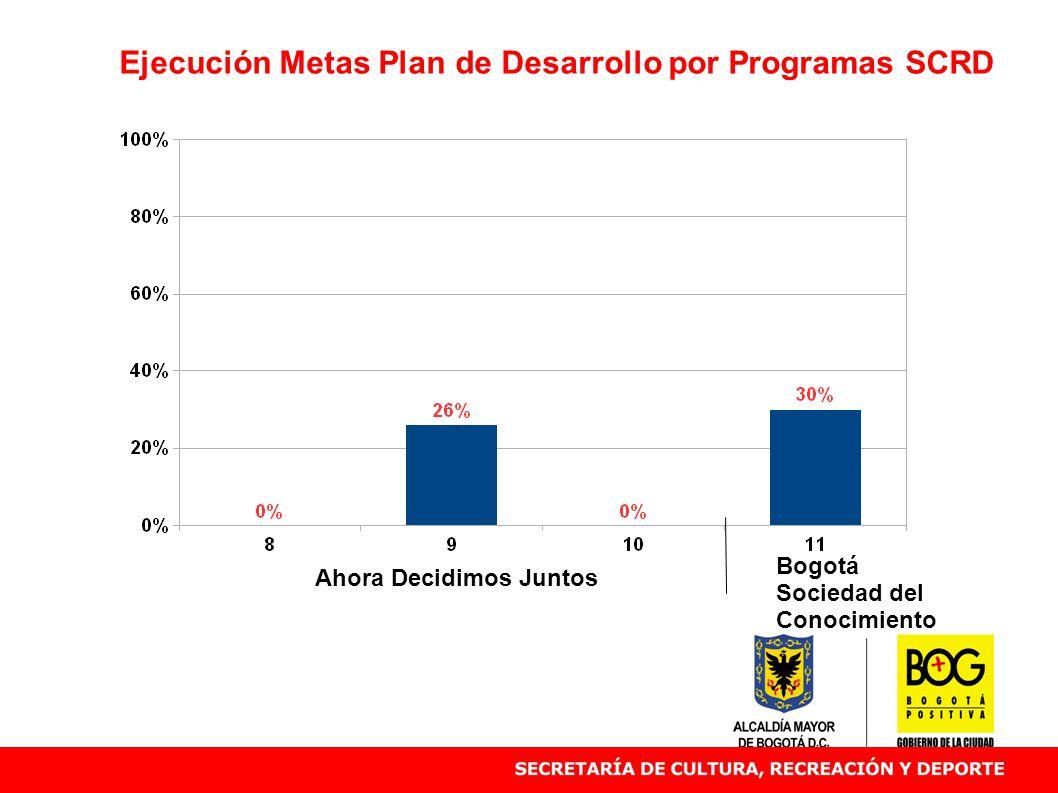 Ejecución Metas Plan de Desarrollo por Programas SCRD Ahora Decidimos Juntos Bogotá Sociedad del Conocimiento