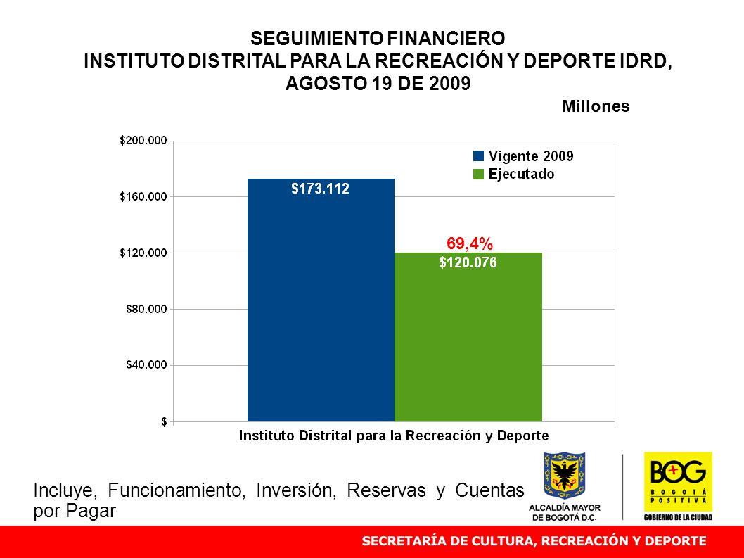 SEGUIMIENTO FINANCIERO INSTITUTO DISTRITAL PARA LA RECREACIÓN Y DEPORTE IDRD, AGOSTO 19 DE 2009 69,4% Millones Incluye, Funcionamiento, Inversión, Reservas y Cuentas por Pagar