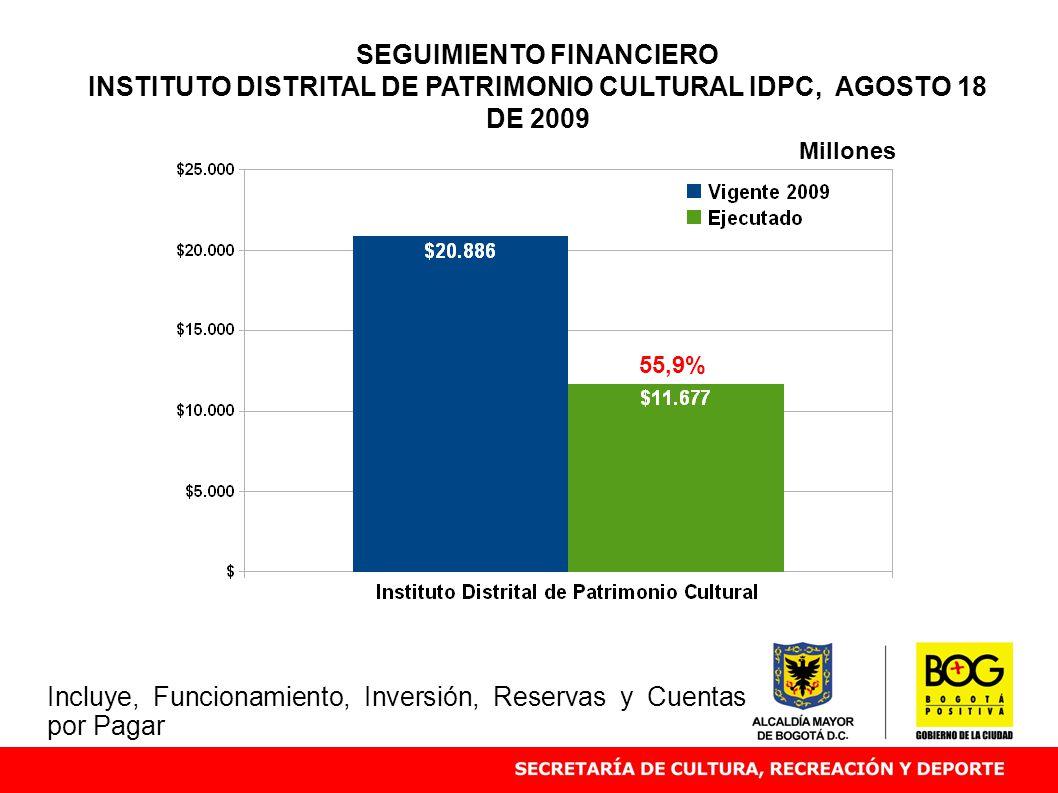 SEGUIMIENTO FINANCIERO INSTITUTO DISTRITAL DE PATRIMONIO CULTURAL IDPC, AGOSTO 18 DE 2009 55,9% Millones Incluye, Funcionamiento, Inversión, Reservas y Cuentas por Pagar