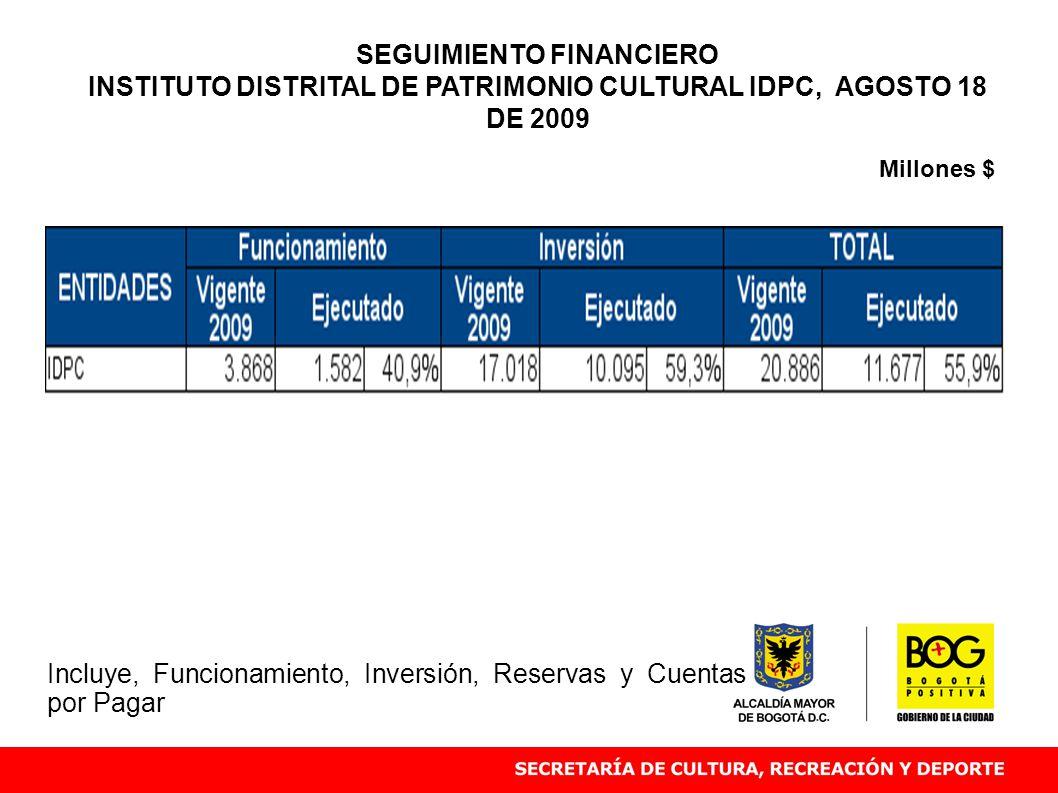 Millones $ SEGUIMIENTO FINANCIERO INSTITUTO DISTRITAL DE PATRIMONIO CULTURAL IDPC, AGOSTO 18 DE 2009