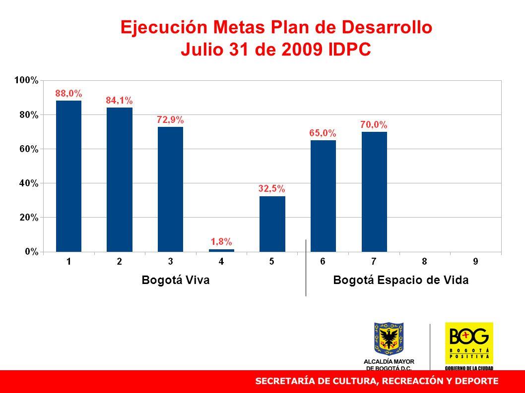 Ejecución Metas Plan de Desarrollo Julio 31 de 2009 IDPC Bogotá VivaBogotá Espacio de Vida