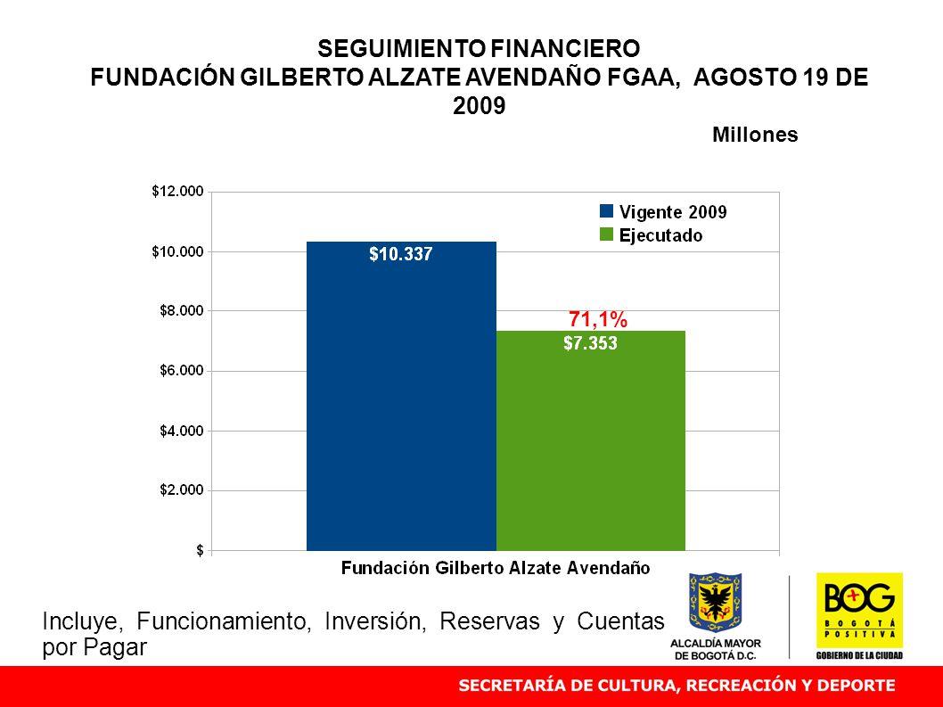 SEGUIMIENTO FINANCIERO FUNDACIÓN GILBERTO ALZATE AVENDAÑO FGAA, AGOSTO 19 DE 2009 71,1% Millones Incluye, Funcionamiento, Inversión, Reservas y Cuentas por Pagar