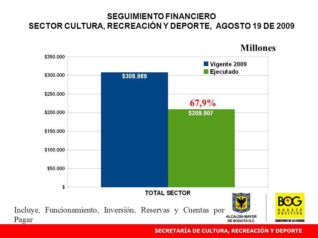 SEGUIMIENTO FINANCIERO SECTOR CULTURA, RECREACIÓN Y DEPORTE, AGOSTO 19 DE 2009 67,9% Millones Incluye, Funcionamiento, Inversión, Reservas y Cuentas por Pagar