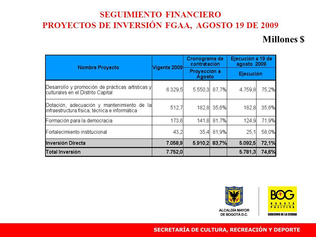 SEGUIMIENTO FINANCIERO PROYECTOS DE INVERSIÓN FGAA, AGOSTO 19 DE 2009 Millones $