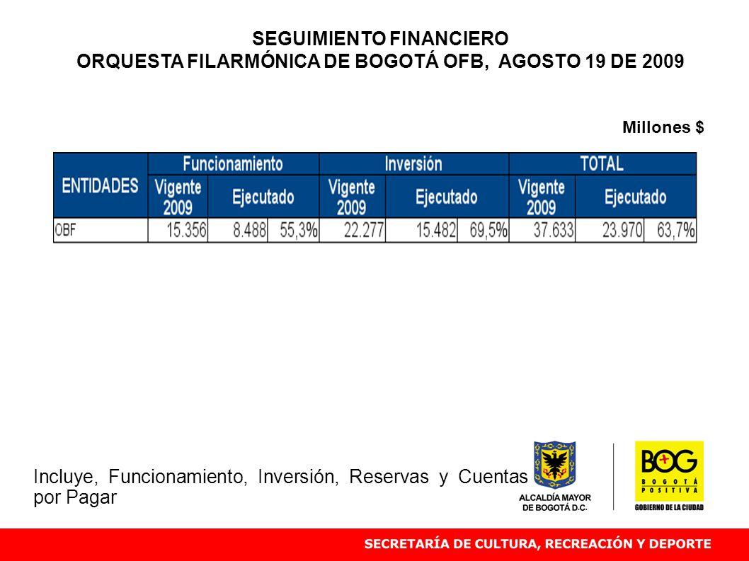 Millones $ SEGUIMIENTO FINANCIERO ORQUESTA FILARMÓNICA DE BOGOTÁ OFB, AGOSTO 19 DE 2009