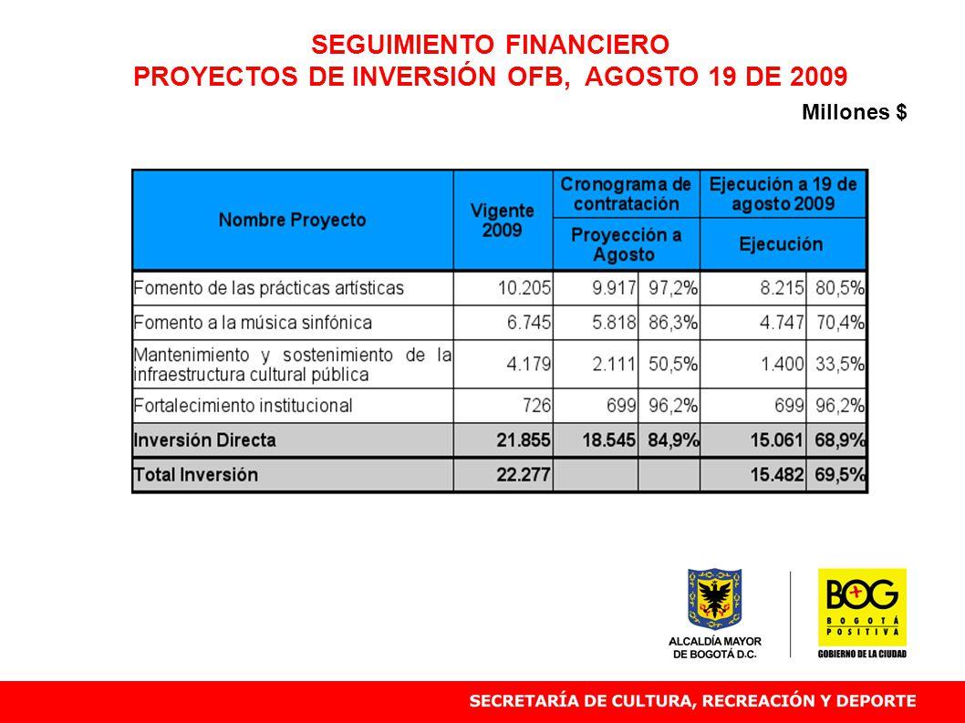 SEGUIMIENTO FINANCIERO PROYECTOS DE INVERSIÓN OFB, AGOSTO 19 DE 2009 Millones $