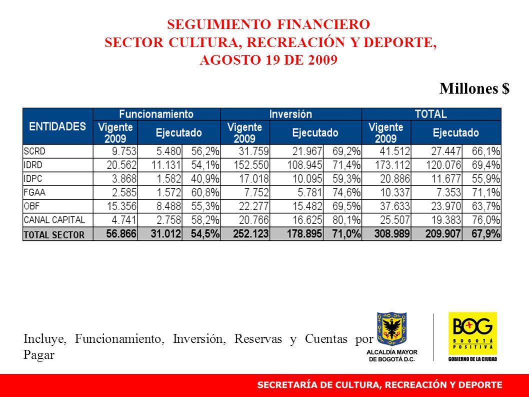 SEGUIMIENTO FINANCIERO ORQUESTA FILARMÓNICA DE BOGOTÁ OFB, AGOSTO 19 DE 2009 63,7% Millones Incluye, Funcionamiento, Inversión, Reservas y Cuentas por Pagar