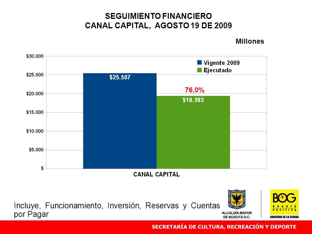 SEGUIMIENTO FINANCIERO CANAL CAPITAL, AGOSTO 19 DE 2009 76,0% Millones Incluye, Funcionamiento, Inversión, Reservas y Cuentas por Pagar