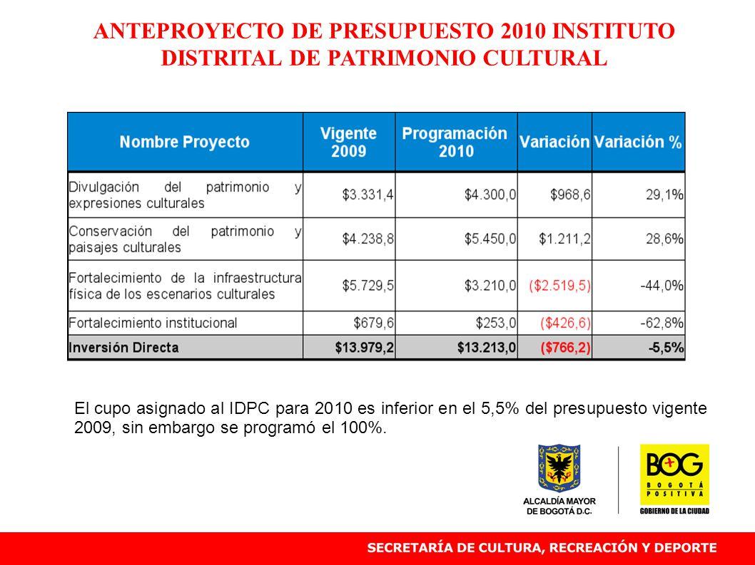 ANTEPROYECTO DE PRESUPUESTO 2010 INSTITUTO DISTRITAL DE PATRIMONIO CULTURAL El cupo asignado al IDPC para 2010 es inferior en el 5,5% del presupuesto vigente 2009, sin embargo se programó el 100%.