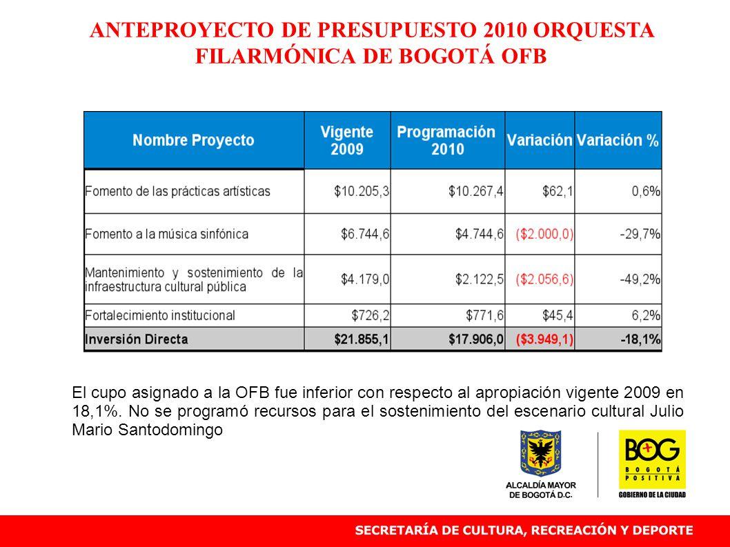 ANTEPROYECTO DE PRESUPUESTO 2010 ORQUESTA FILARMÓNICA DE BOGOTÁ OFB El cupo asignado a la OFB fue inferior con respecto al apropiación vigente 2009 en 18,1%.