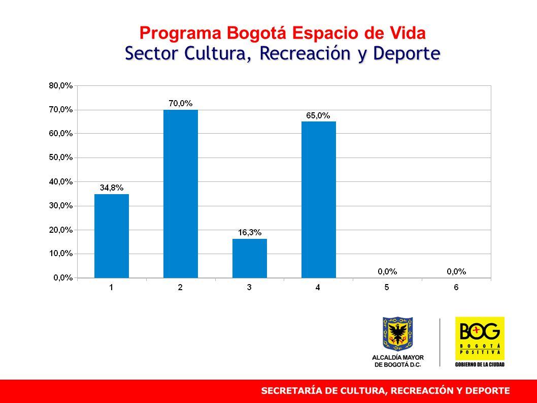 Programa Bogotá Espacio de Vida Sector Cultura, Recreación y Deporte