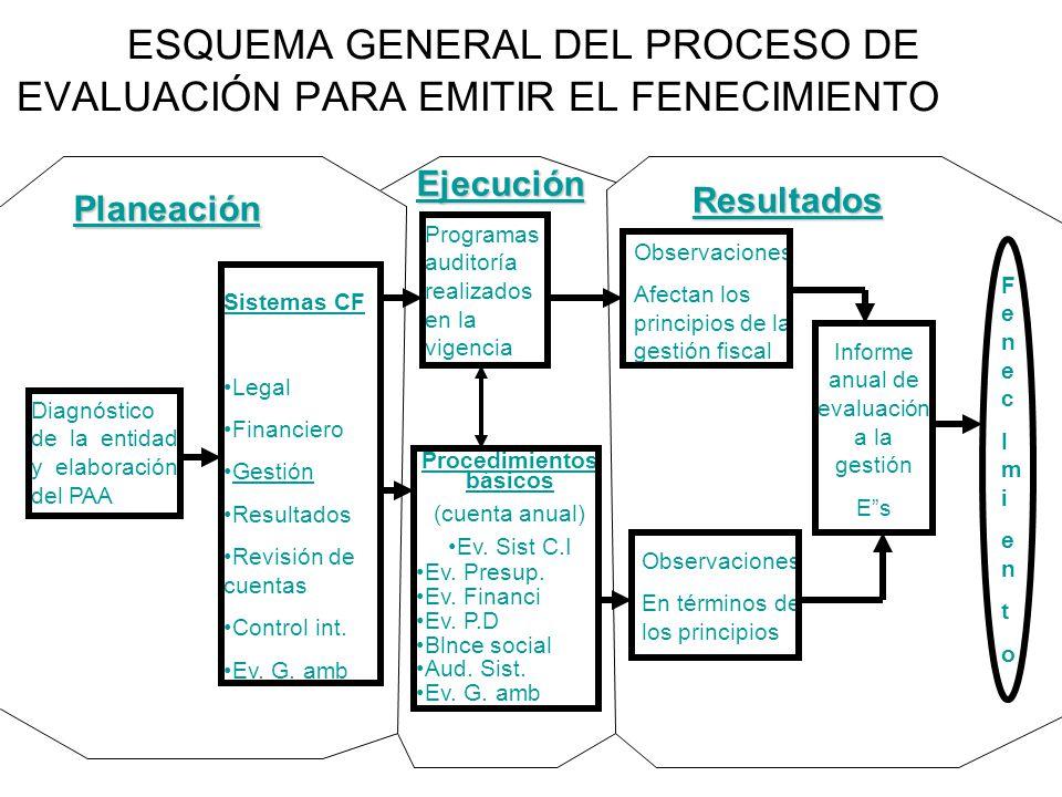 ESQUEMA GENERAL DEL PROCESO DE EVALUACIÓN PARA EMITIR EL FENECIMIENTO Diagnóstico de la entidad y elaboración del PAA Sistemas CF Legal Financiero Ges