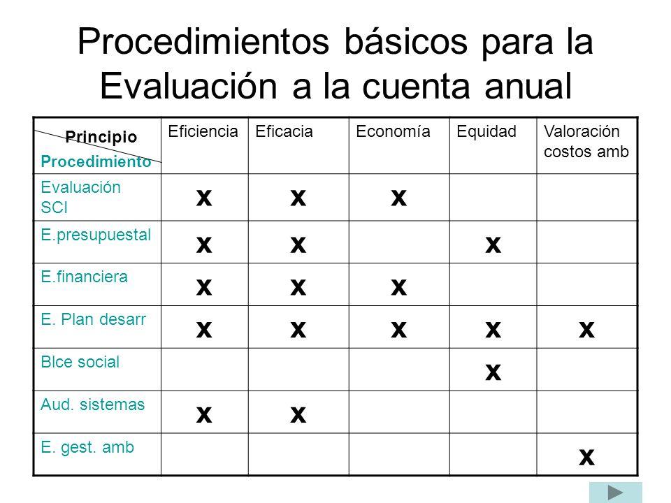 Procedimientos básicos para la Evaluación a la cuenta anual Principio Procedimiento EficienciaEficaciaEconomíaEquidadValoración costos amb Evaluación