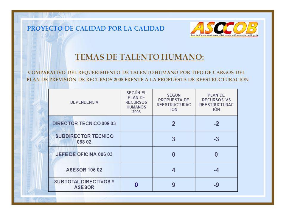 PROYECTO DE CALIDAD POR LA CALIDAD TEMAS DE TALENTO HUMANO: COMPARATIVO DEL REQUERIMIENTO DE TALENTO HUMANO POR TIPO DE CARGOS DEL PLAN DE PREVISIÓN DE RECURSOS 2008 FRENTE A LA PROPUESTA DE REESTRUCTURACIÓN DEPENDENCIA SEGÚN EL PLAN DE RECURSOS HUMANOS 2008 SEGÚN PROPUESTA DE REESTRUCTURAC IÓN PLAN DE RECURSOS VS REESTRUCTURAC IÓN DIRECTOR TÉCNICO 009 03 2-2 SUBDIRECTOR TÉCNICO 068 02 3-3 JEFE DE OFICINA 006 03 00 ASESOR 105 02 4-4 SUBTOTAL DIRECTIVOS Y ASESOR 09-9